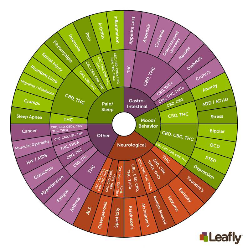 List of Cannabinoids