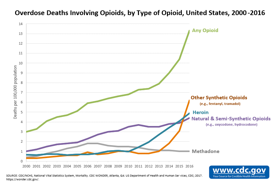 Overdose Rates Involving Opioids