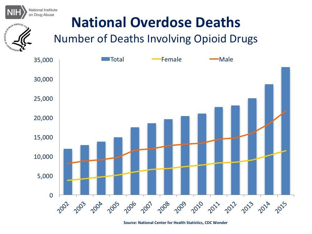 National Overdose Deaths Involving Opioid Drugs